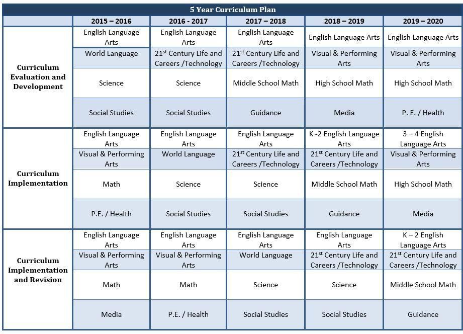 5 Year Curriculum Plan
